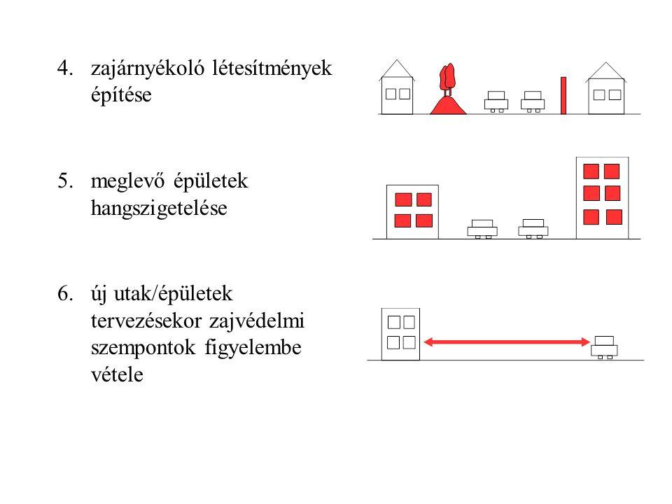 4.zajárnyékoló létesítmények építése 5.meglevő épületek hangszigetelése 6.új utak/épületek tervezésekor zajvédelmi szempontok figyelembe vétele
