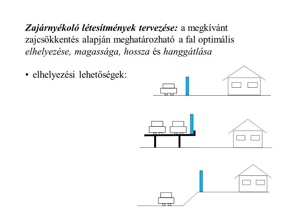 Zajárnyékoló létesítmények tervezése: a megkívánt zajcsökkentés alapján meghatározható a fal optimális elhelyezése, magassága, hossza és hanggátlása e