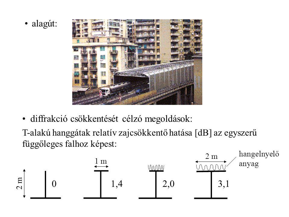 alagút: diffrakció csökkentését célzó megoldások: T-alakú hanggátak relatív zajcsökkentő hatása [dB] az egyszerű függőleges falhoz képest: 01,42,03,1