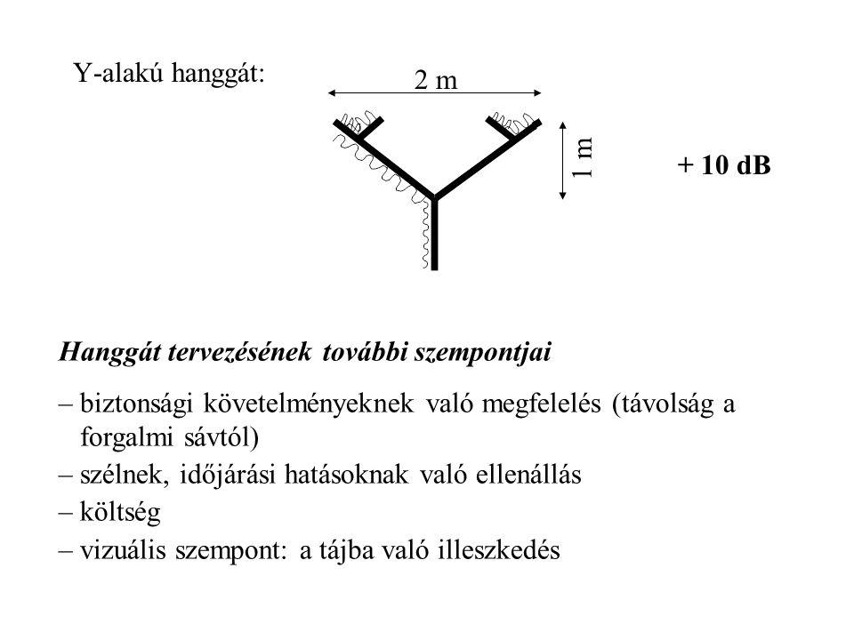 Y-alakú hanggát: + 10 dB 2 m 1 m Hanggát tervezésének további szempontjai –biztonsági követelményeknek való megfelelés (távolság a forgalmi sávtól) –s