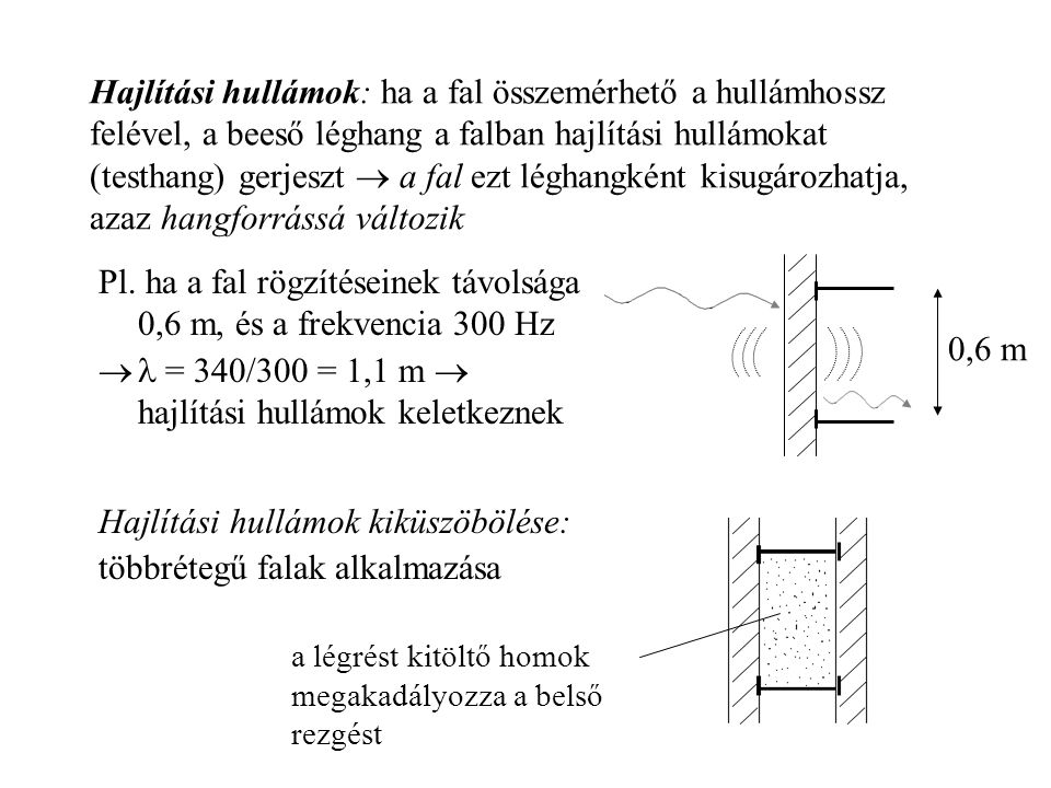 Hajlítási hullámok: ha a fal összemérhető a hullámhossz felével, a beeső léghang a falban hajlítási hullámokat (testhang) gerjeszt  a fal ezt léghang