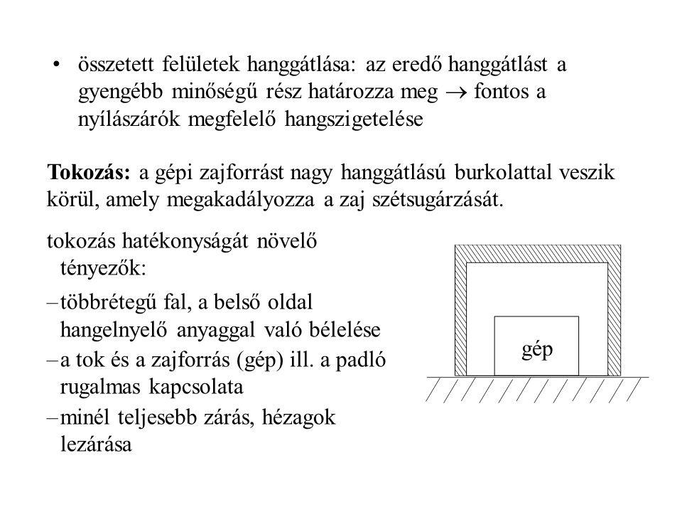 alagút: diffrakció csökkentését célzó megoldások: T-alakú hanggátak relatív zajcsökkentő hatása [dB] az egyszerű függőleges falhoz képest: 01,42,03,1 hangelnyelő anyag 2 m 1 m 2 m