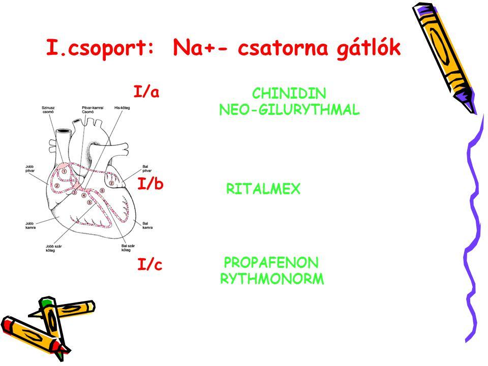 I/a CHINIDIN NEO-GILURYTHMAL I/b RITALMEX I/c PROPAFENON RYTHMONORM