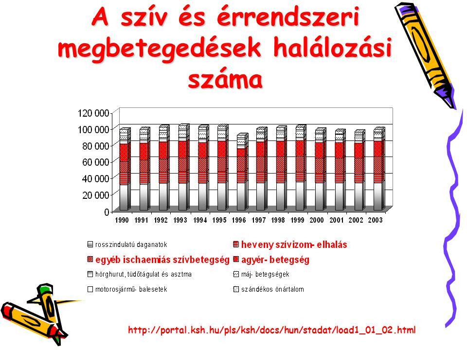 A szív és érrendszeri megbetegedések halálozási száma http://portal.ksh.hu/pls/ksh/docs/hun/stadat/load1_01_02.html
