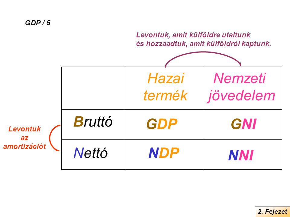 2. Fejezet GDP / 5 Bruttó Nettó Hazai termék Nemzeti jövedelem NDP GDP NNI GNI Levontuk, amit külföldre utaltunk és hozzáadtuk, amit külföldről kaptun