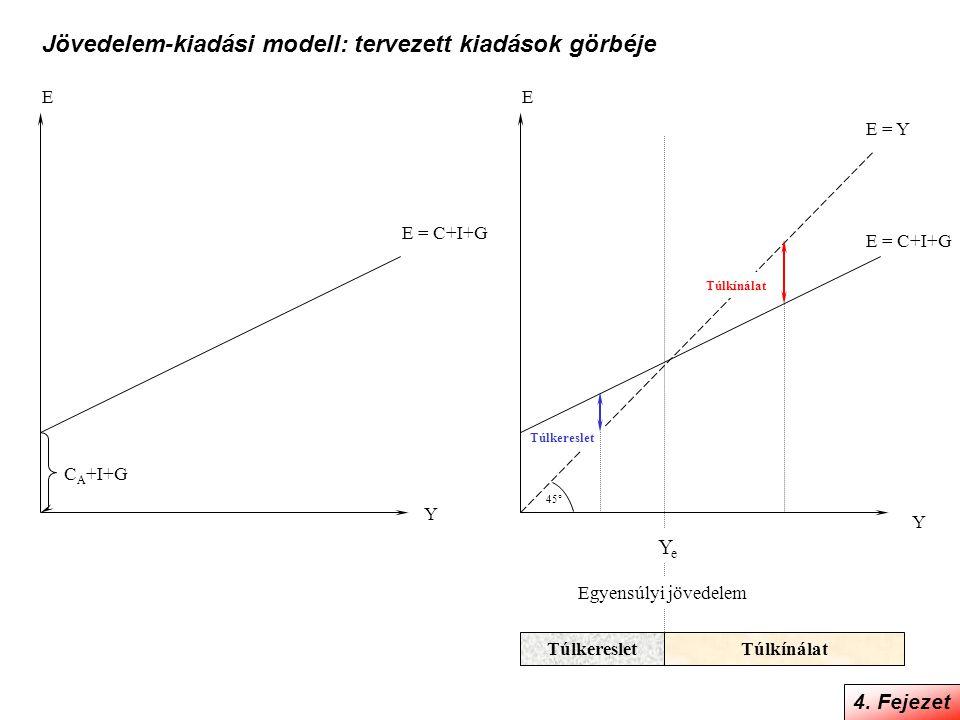 Jövedelem-kiadási modell: tervezett kiadások görbéje 4. Fejezet 45° E E = Y Y E E = C+I+G Y C A +I+G E = C+I+G YeYe Egyensúlyi jövedelem TúlkeresletTú