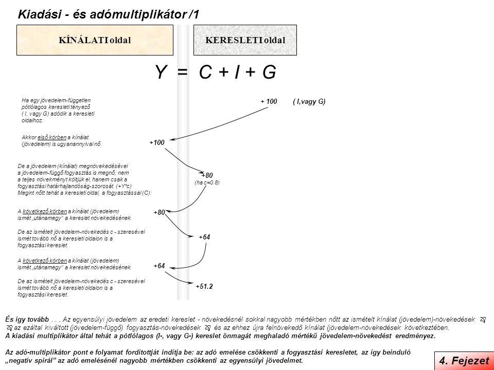 Kiadási - és adómultiplikátor /1 4. Fejezet Y = C + I + G KERESLETI oldalKÍNÁLATI oldal Ha egy jövedelem-független pótlólagos keresleti tényező ( I, v