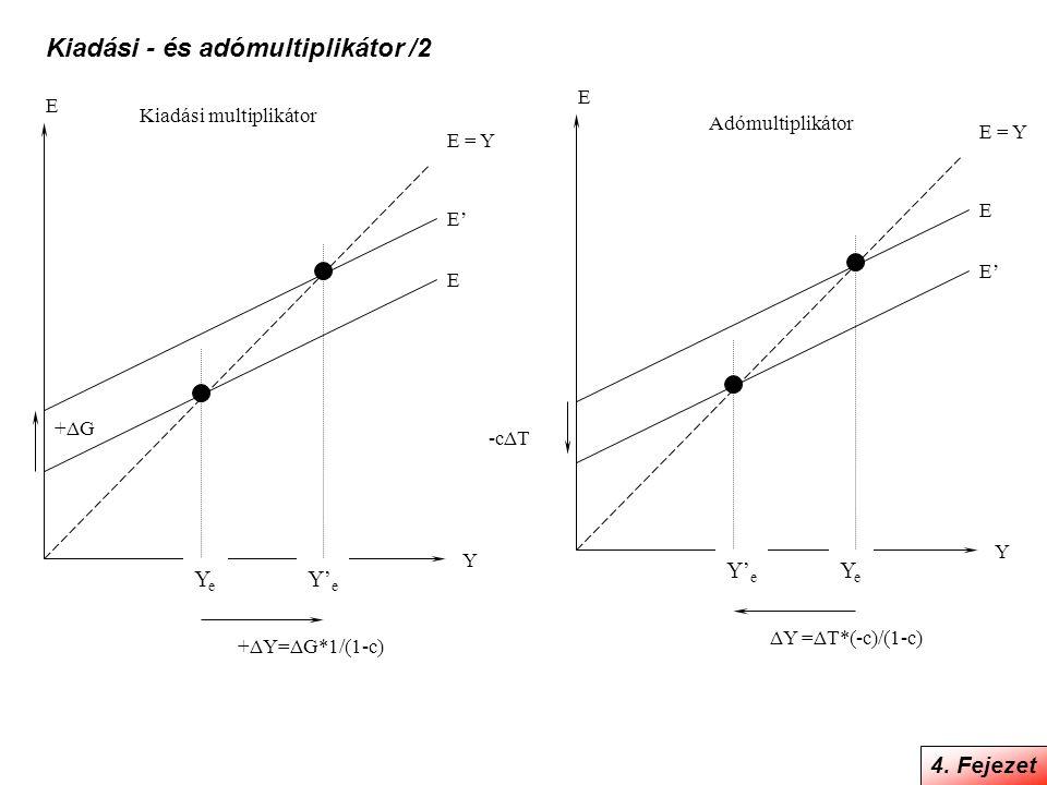 4. Fejezet Kiadási - és adómultiplikátor /2 E E Y YeYe E = Y E' Y' e E E' Y Y' e E = Y E YeYe -cΔT +ΔG +ΔY=ΔG*1/(1-c) ΔY =ΔT*(-c)/(1-c) Kiadási multip