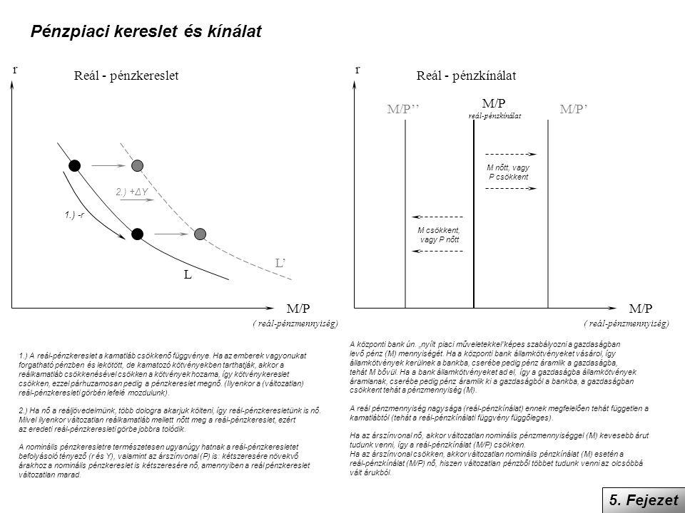 5. Fejezet Pénzpiaci kereslet és kínálat r M/P Reál - pénzkereslet ( reál-pénzmennyiség) L r M/P Reál - pénzkínálat M/P reál-pénzkínálat ( reál-pénzme