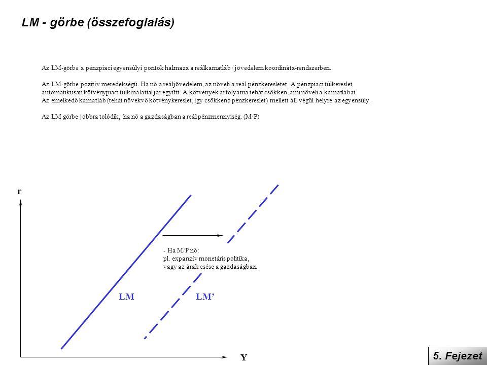 Az LM-görbe a pénzpiaci egyensúlyi pontok halmaza a reálkamatláb / jövedelem koordináta-rendszerben. Az LM-görbe pozitív meredekségű. Ha nő a reáljöve