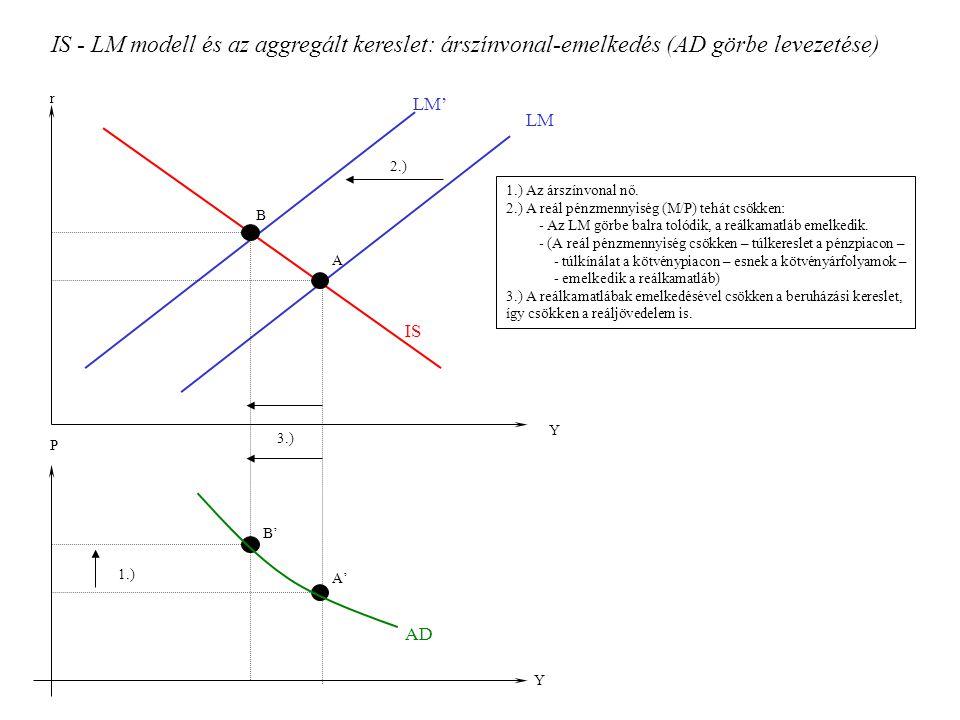 IS - LM modell és az aggregált kereslet: árszínvonal-emelkedés (AD görbe levezetése) 1.) Az árszínvonal nő. 2.) A reál pénzmennyiség (M/P) tehát csökk