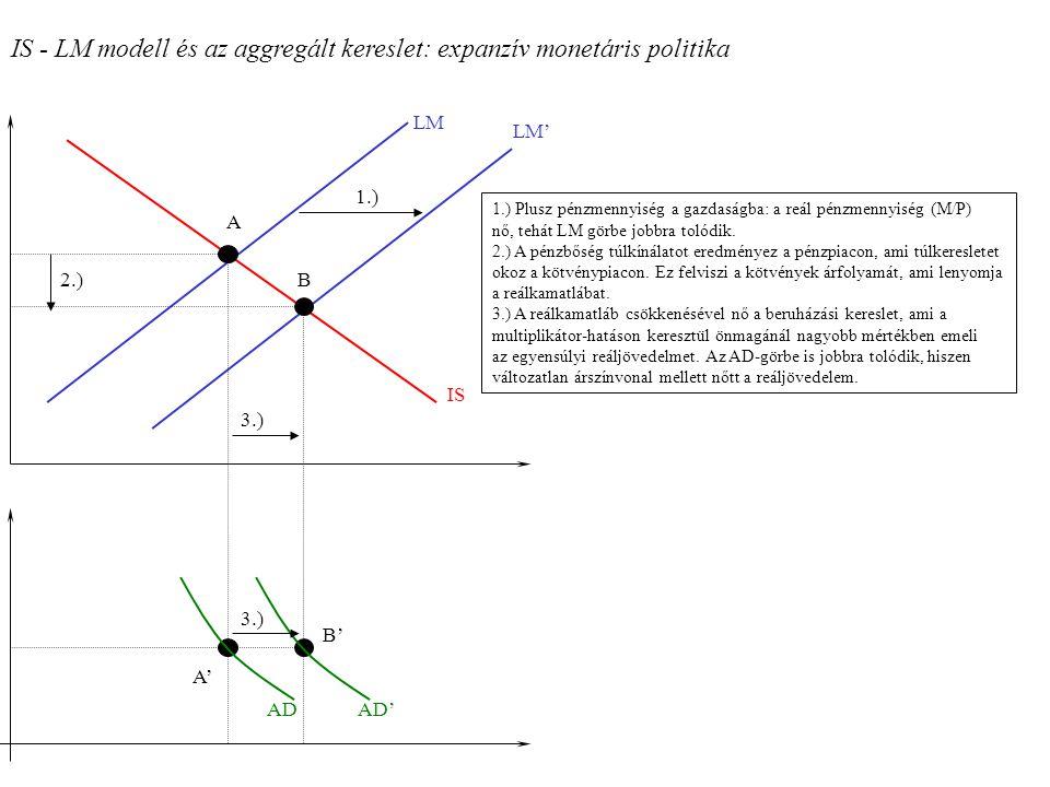 IS - LM modell és az aggregált kereslet: expanzív monetáris politika ADAD' LM LM' IS 1.) 2.) 3.) 1.) Plusz pénzmennyiség a gazdaságba: a reál pénzmenn