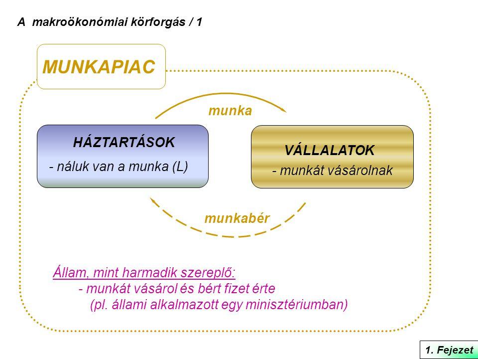 1. Fejezet A makroökonómiai körforgás / 1 HÁZTARTÁSOK - náluk van a munka (L) VÁLLALATOK - munkát vásárolnak munka munkabér MUNKAPIAC Állam, mint harm
