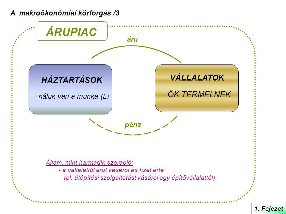 A makroökonómiai körforgás /3 HÁZTARTÁSOK - náluk van a munka (L) VÁLLALATOK - ŐK TERMELNEK áru pénz ÁRUPIAC Állam, mint harmadik szereplő: - a vállal
