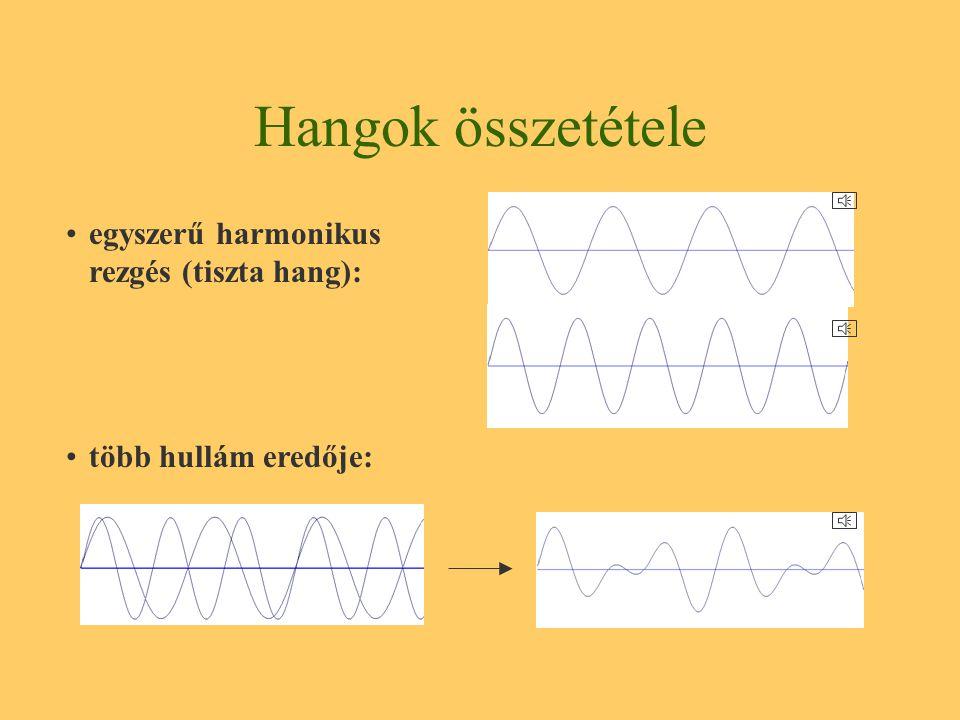 Nyomásingadozás sebessége: - nagyon lassú: időjárás változása okozza - nagyon gyors - hallható: hang
