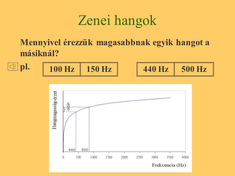 Kellemes hangok Zajok Zaj: különböző magasságú és erősségű hangok keveréke, amit az ember kellemetlennek, zavarónak érez (szubjektív fogalom).