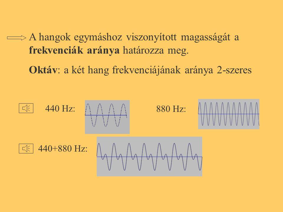 Az első hangköz a nagyobb, pedig ott a különbség csak 50 Hz, míg a másodiknál 60 Hz.