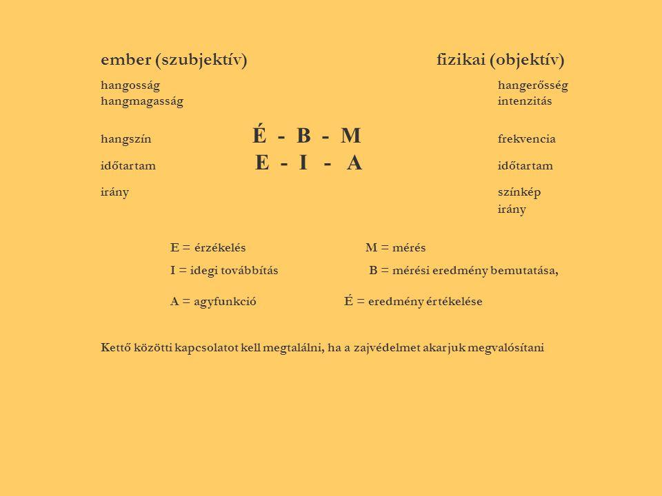 ember (szubjektív) fizikai (objektív) hangosság hangerősség hangmagasság intenzitás hangszín É - B - M frekvencia időtartam E - I - A időtartam irány színkép irány E = érzékelés M = mérés I = idegi továbbítás B = mérési eredmény bemutatása, A = agyfunkció É = eredmény értékelése Kettő közötti kapcsolatot kell megtalálni, ha a zajvédelmet akarjuk megvalósítani