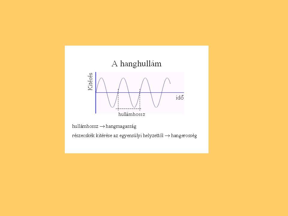 Hallható hang A levegőmolekulák sűrűsödése és ritkulása a hangterjedés irányában változik (longitudinális hullám)  légnyomás- ingadozás keletkezik (léghang)  a fülben hangérzet jön létre.