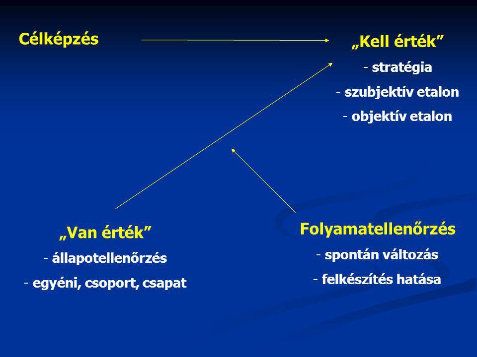 """Célképzés """"Van érték - állapotellenőrzés - egyéni, csoport, csapat Folyamatellenőrzés - spontán változás - felkészítés hatása """"Kell érték - stratégia - szubjektív etalon - objektív etalon"""