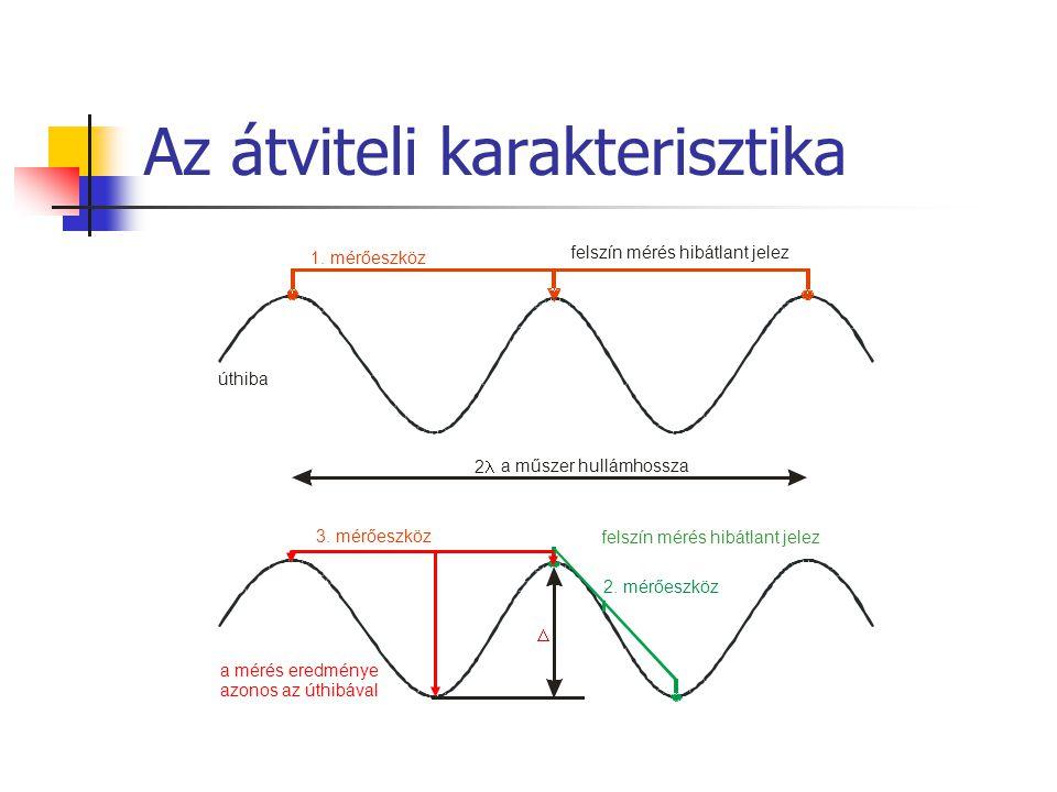 Az átviteli karakterisztika 2 a műszer hullámhossza 1.