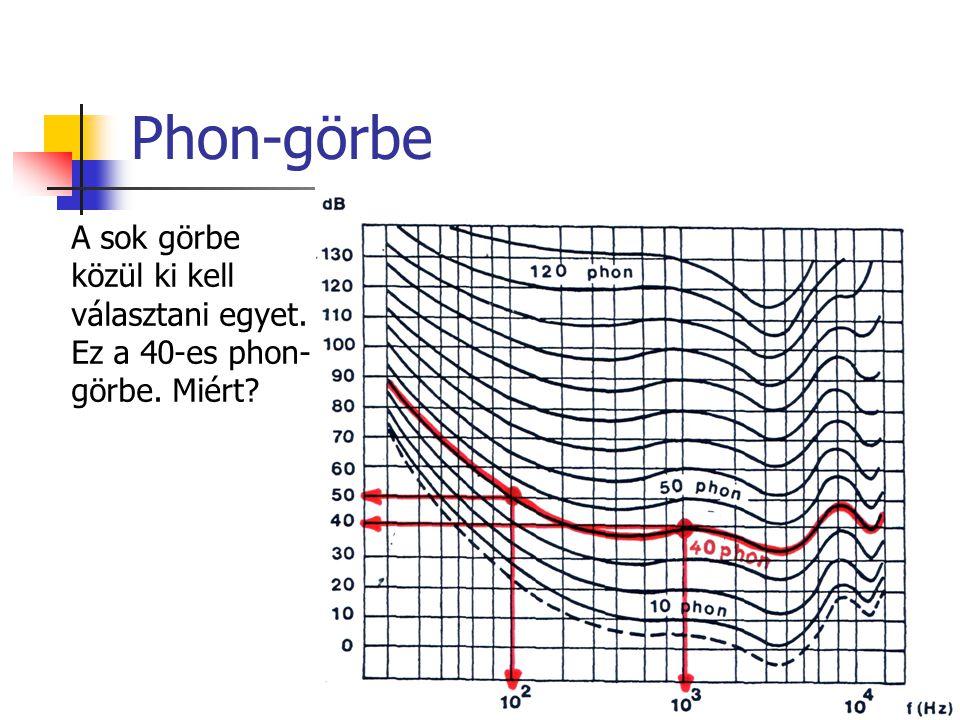 Phon-görbe A sok görbe közül ki kell választani egyet. Ez a 40-es phon- görbe. Miért?