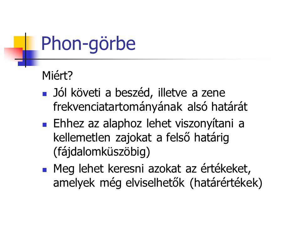 Phon-görbe Miért.
