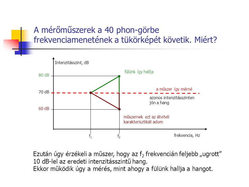 A mérőműszerek a 40 phon-görbe frekvenciamenetének a tükörképét követik.