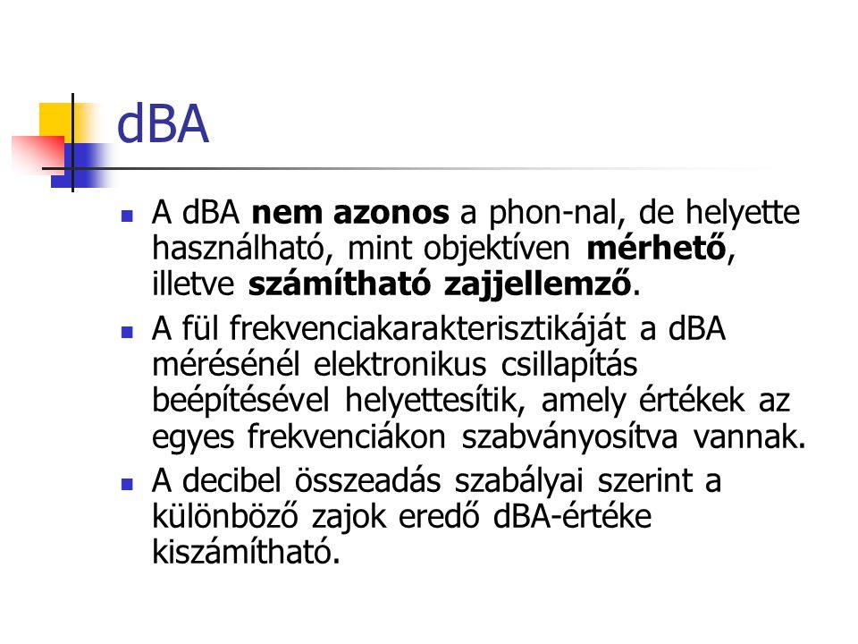 dBA A dBA nem azonos a phon-nal, de helyette használható, mint objektíven mérhető, illetve számítható zajjellemző.