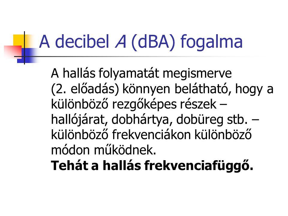 A decibel A (dBA) fogalma A hallás folyamatát megismerve (2.