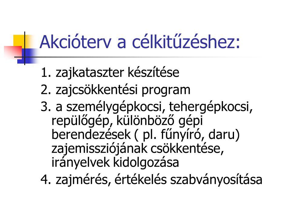Akcióterv a célkitűzéshez: 1.zajkataszter készítése 2.