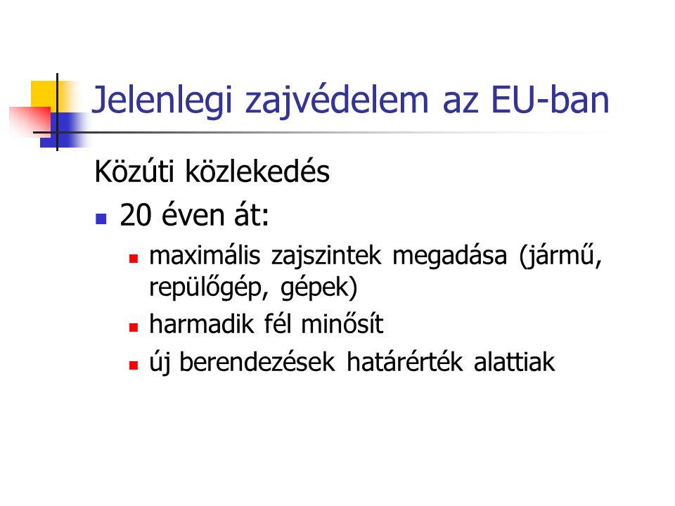 Jelenlegi zajvédelem az EU-ban Közúti közlekedés 20 éven át: maximális zajszintek megadása (jármű, repülőgép, gépek) harmadik fél minősít új berendezések határérték alattiak