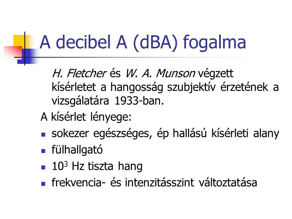 A decibel A (dBA) fogalma H.Fletcher és W. A.