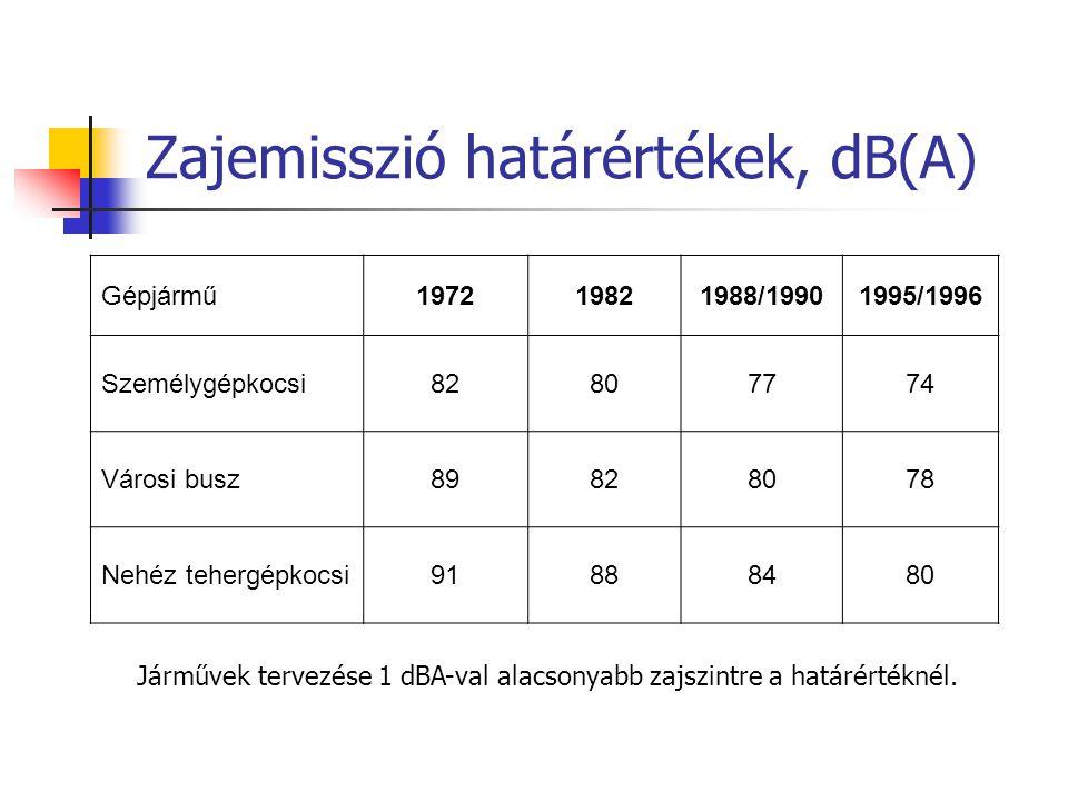 Zajemisszió határértékek, dB(A) Gépjármű197219821988/19901995/1996 Személygépkocsi82807774 Városi busz89828078 Nehéz tehergépkocsi91888480 Járművek tervezése 1 dBA-val alacsonyabb zajszintre a határértéknél.