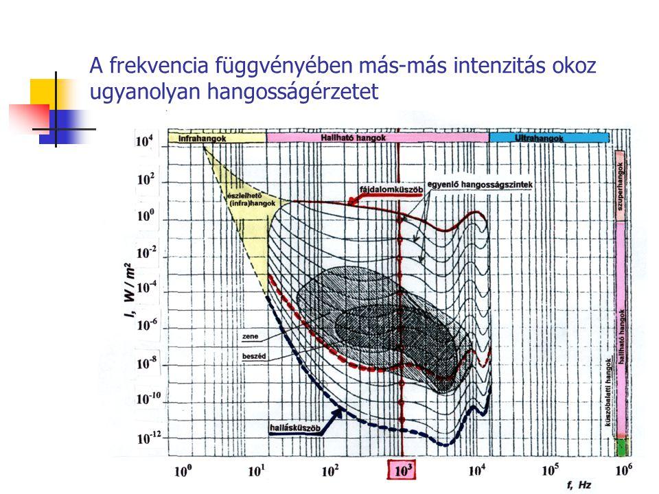 Az azonos hangosságszintű görbéhez tartozó frekvencia-intenzitásszint párok
