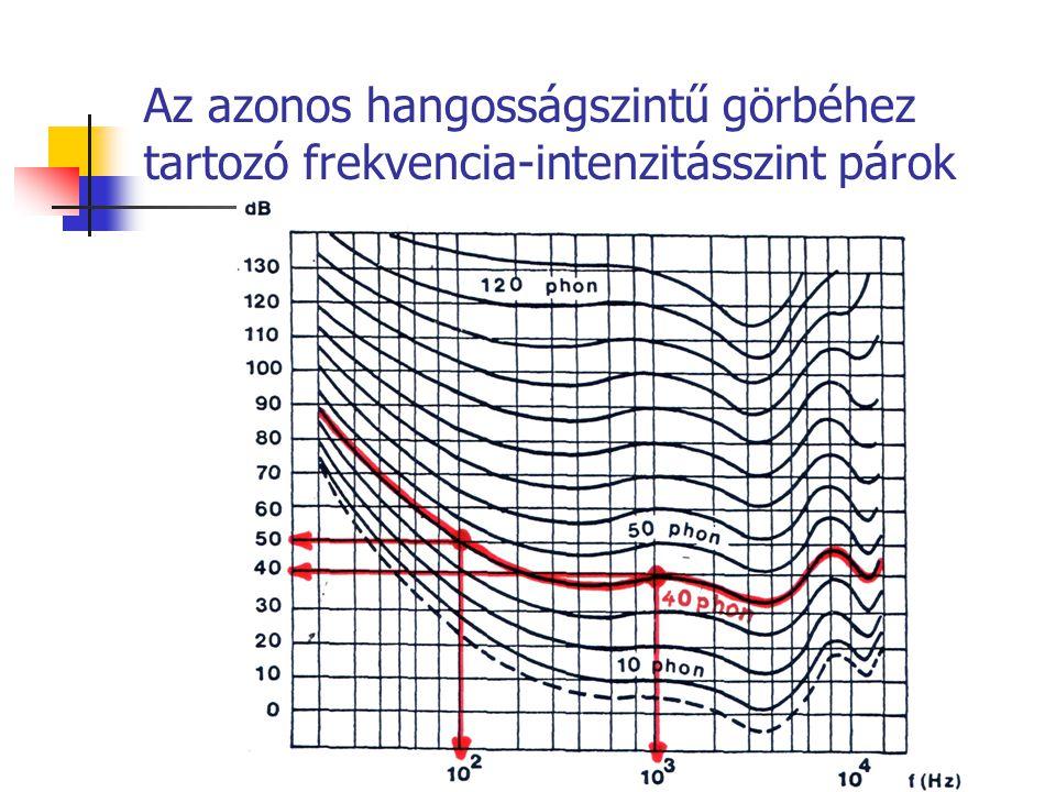 A görbék értelmezése Menetük hasonló Nem párhuzamosak Halkabb hangok és erősebbek érzékelésének a frekvenciamenete különbözik Szaggatott vonal – hallásküszöb 10 3 Herznél 4 dB szintnél Az eredeti görbéken 1933-ban ez 0 volt.