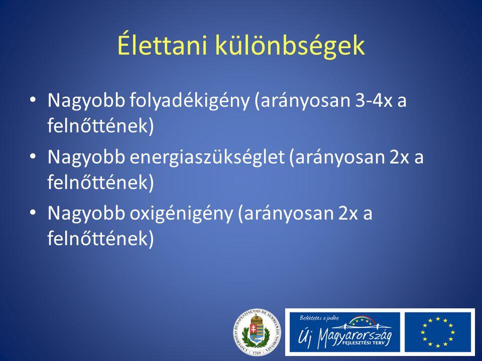 Élettani különbségek Nagyobb folyadékigény (arányosan 3-4x a felnőttének) Nagyobb energiaszükséglet (arányosan 2x a felnőttének) Nagyobb oxigénigény (