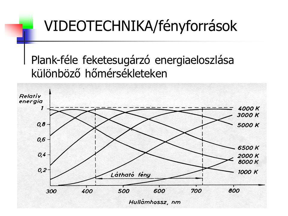 VIDEOTECHNIKA/fényforrások Plank-féle feketesugárzó energiaeloszlása különböző hőmérsékleteken