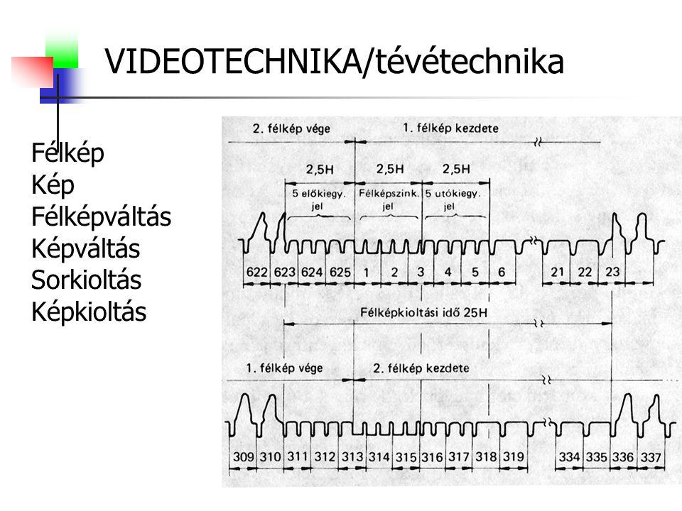 VIDEOTECHNIKA/tévétechnika Félkép Kép Félképváltás Képváltás Sorkioltás Képkioltás
