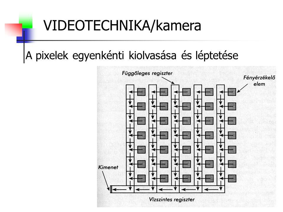 VIDEOTECHNIKA/kamera A pixelek egyenkénti kiolvasása és léptetése