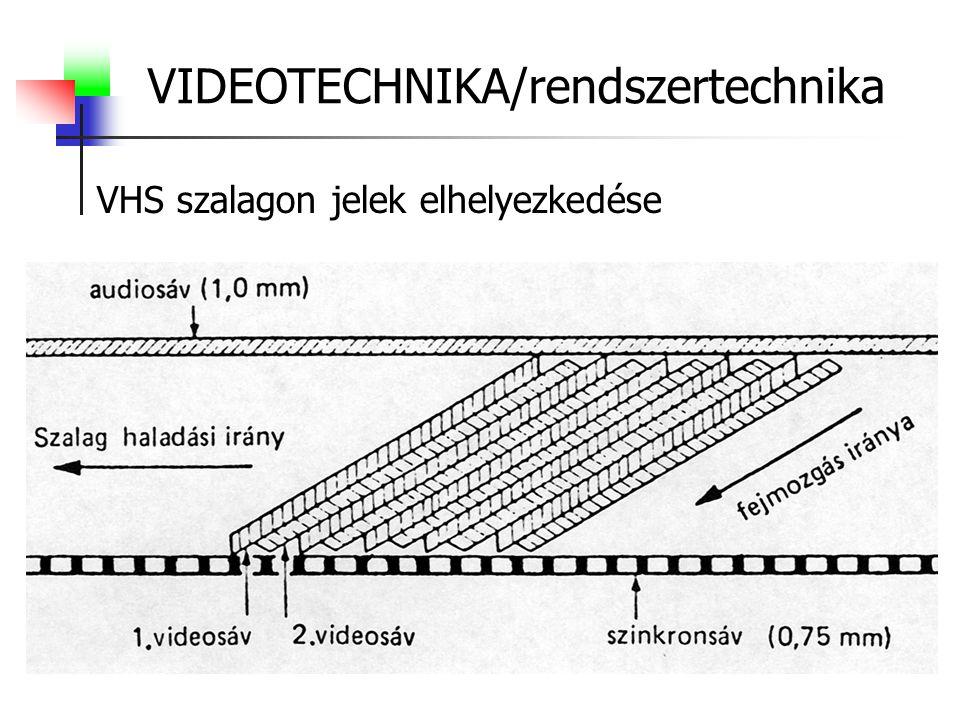 VHS szalagon jelek elhelyezkedése