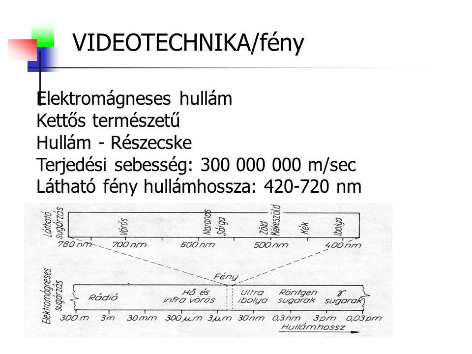 VIDEOTECHNIKA/fény Elektromágneses hullám Kettős természetű Hullám - Részecske Terjedési sebesség: 300 000 000 m/sec Látható fény hullámhossza: 420-72