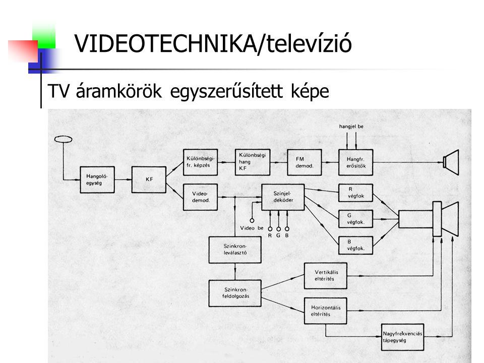 VIDEOTECHNIKA/televízió TV áramkörök egyszerűsített képe
