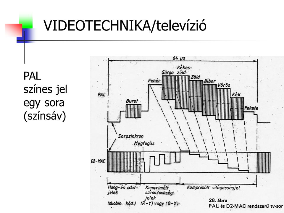 VIDEOTECHNIKA/televízió PAL színes jel egy sora (színsáv)