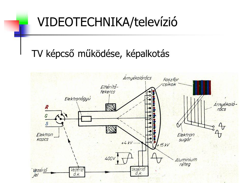 VIDEOTECHNIKA/televízió TV képcső működése, képalkotás