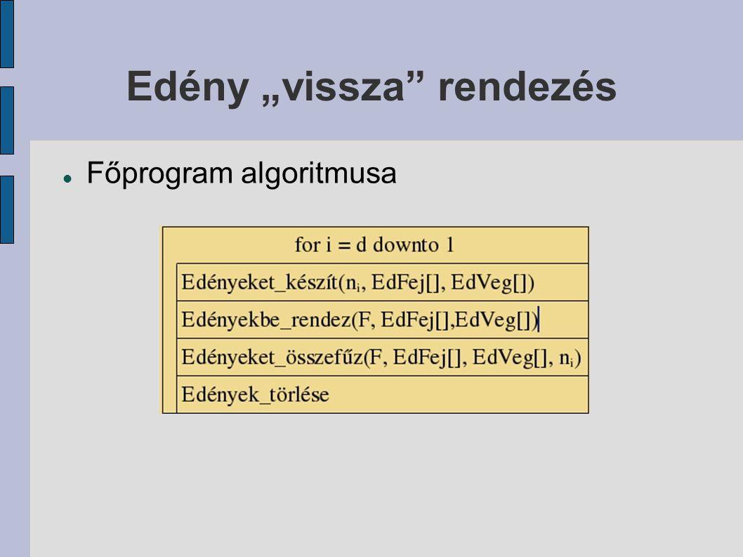 """Edény """"vissza"""" rendezés Főprogram algoritmusa"""