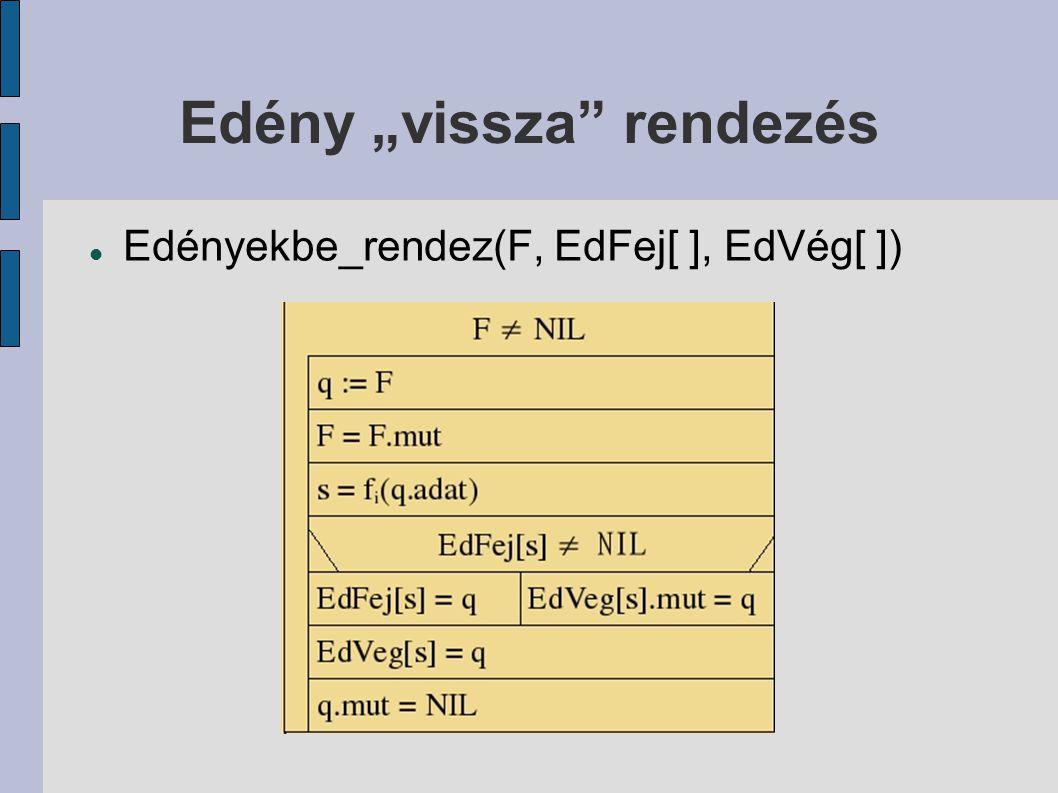 """Edény """"vissza"""" rendezés Edényekbe_rendez(F, EdFej[ ], EdVég[ ])"""