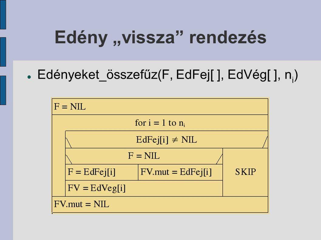 """Edény """"vissza"""" rendezés Edényeket_összefűz(F, EdFej[ ], EdVég[ ], n i )"""
