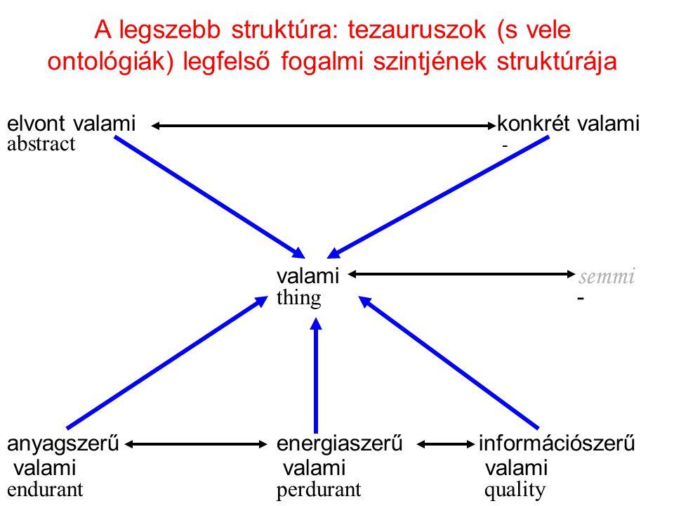 A legszebb struktúra: tezauruszok (s vele ontológiák) legfelső fogalmi szintjének struktúrája elvont valami konkrét valami abstract - valami semmi thi