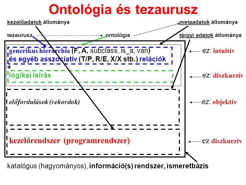 Ontológia és tezaurusz kezelőadatok állományametaadatok állománya tezauruszontológiatárgyi adatok állománya generikus hierarchia (F, A, subclass, is_a